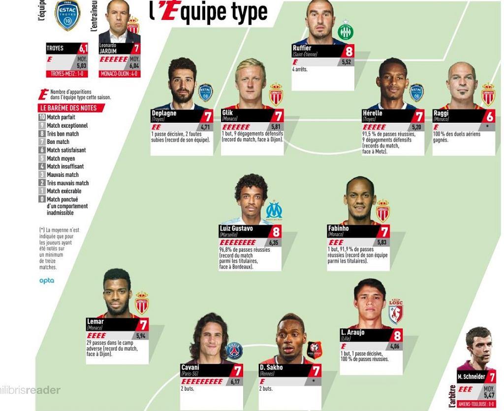 XI kolejki Ligue 1