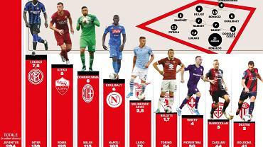 Zarobki w Serie A