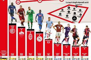 Ujawniono zarobki piłkarzy Serie A. Piątek i Zieliński daleko w tyle. Za to Szczęsny nie ma na co narzekać