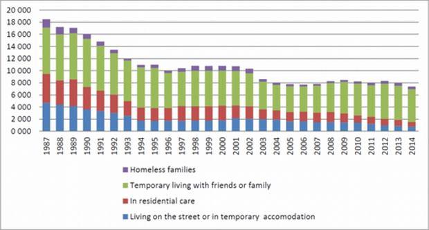 Bezdomni w Finlandii w latach 1987-2014