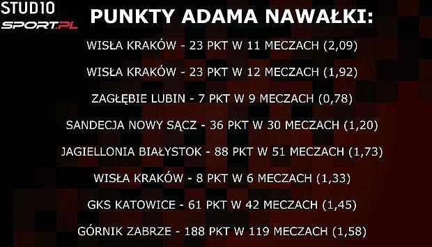 Historia pracy Adama Nawałki