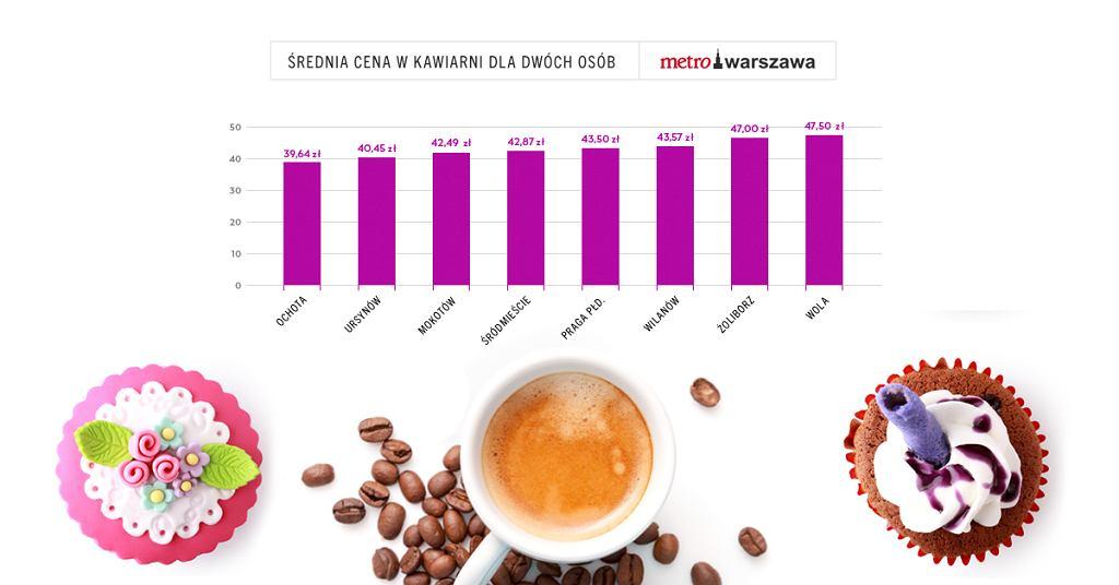 Średnia cena w kawiarni w poszczególnych dzielnicach Warszawy