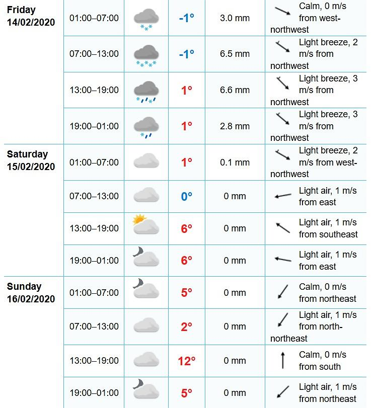 Prognoza pogody dla Bad Mitterndorf