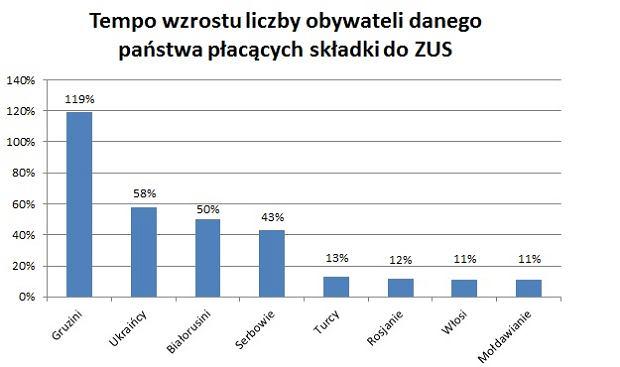 Wzrost liczby cudzoziemców płacących składki do ZUS, w podziale na kraj pochodzenia