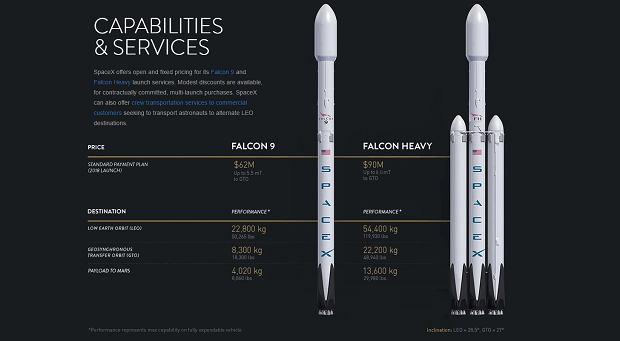 Cennik SpaceX