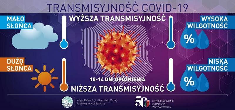 Transmisyjność COVID-19