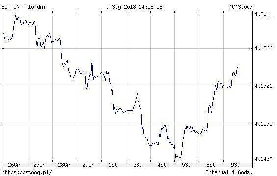 kurs EUR/PLN