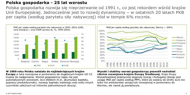 25 lat polskiego wzrostu