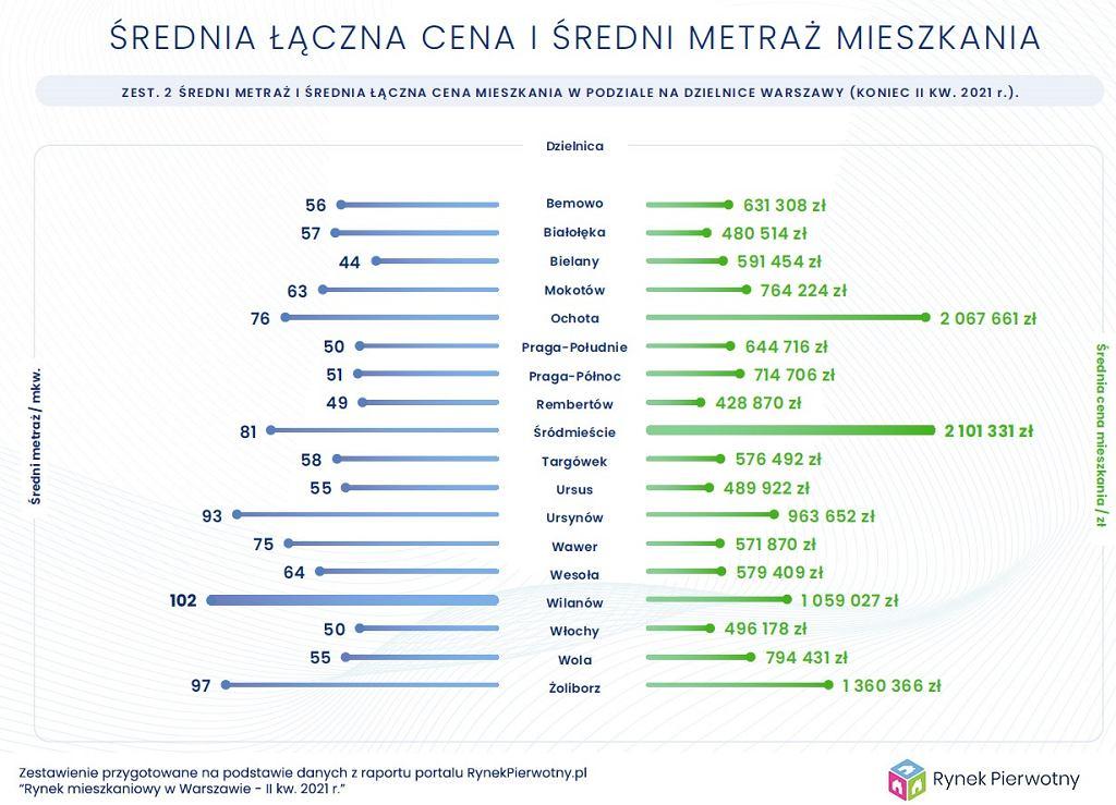 Ceny mieszkań i metraż w Warszawie