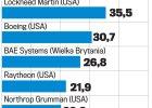 Kto zarabia globalnie na produkcji broni?