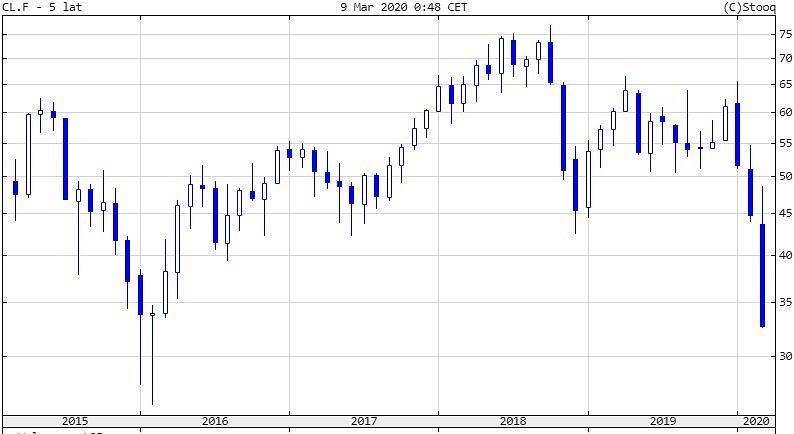 Ceny ropy naftowej - ostatnie 5 lat