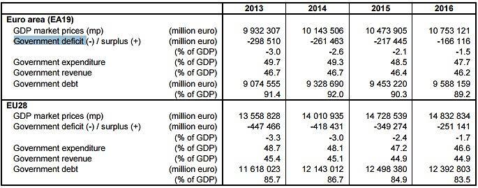 Ogólna sytuacje UE i strefy euro