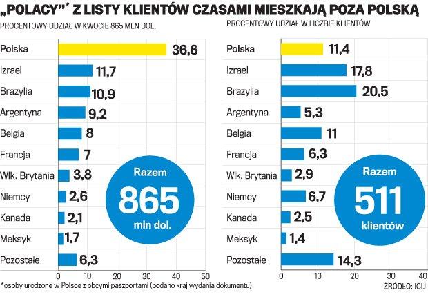Afera HSBC. Szukamy polskich pieniędzy na szwajcarskich kontach