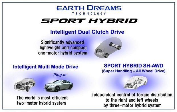 Honda - trzy układy hybrydowe