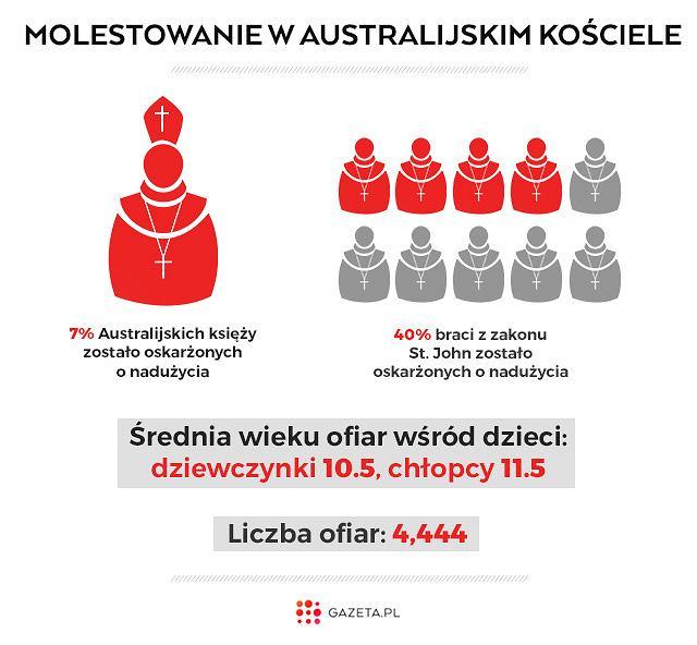 Dane z raportu komisji