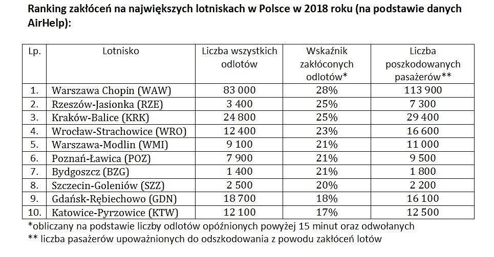 Ranking zakłóceń na największych polskich lotniskach