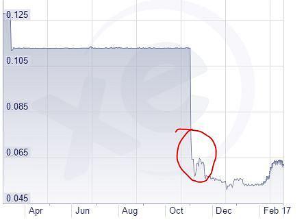 Załamanie kursu funta egipskiego