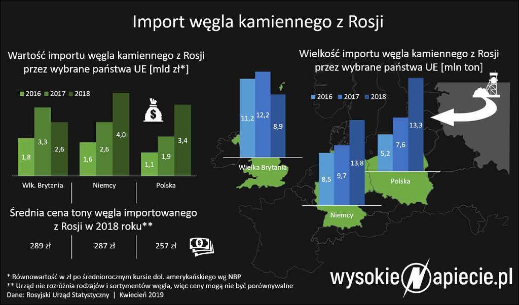 Import węgla kamiennego z Rosji