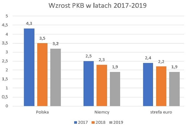 Prognozy wzrostu PKB dla Polski, Niemiec i strefy euro