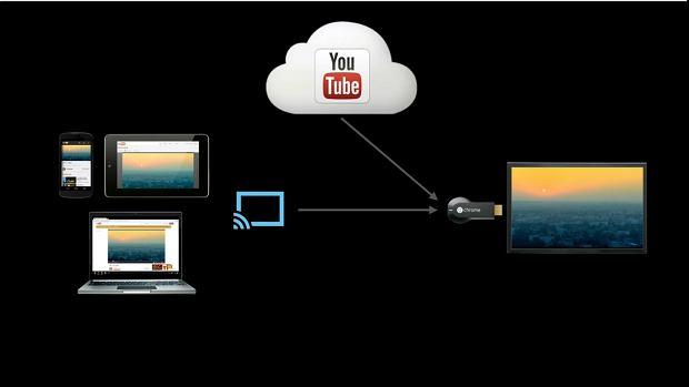 Schemat działania Chromecasta - streaming wprost z internetu