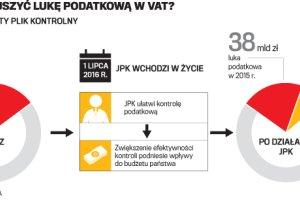 Fiskus cichcem rusza po VAT. Budżet ma zyskać 15 mld zł
