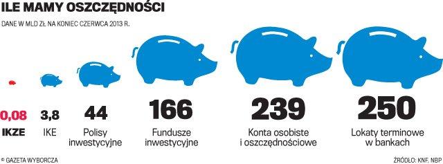 Ile mamy oszczędności?