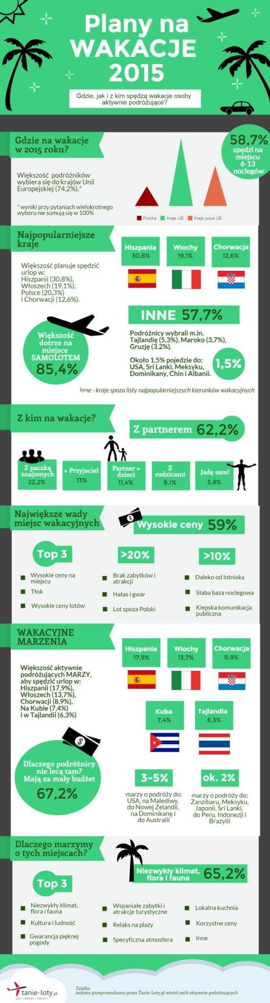 Plany Polaków na wakacje 2015