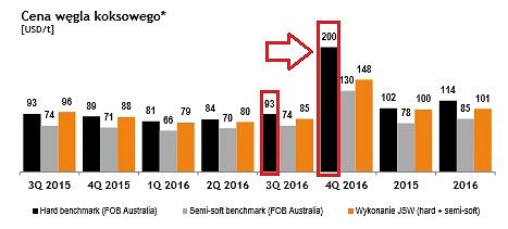 Cena benchmarkowa węgla koksowego typu hard w 4 kwartale 2016 wrosła o ponad 100 proc. w porównaniu do 3 kw.