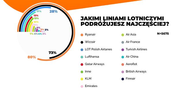 Najpopularniejsze linie lotnicze w Polsce