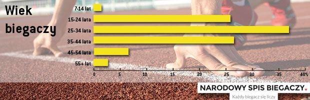 Wiek biegaczy zarejestrowanych w Narodowym Spisie Biegaczy 2014. Dane zebrane w dn. 23.05.2014-23.06.2014 r. (Opracowanie własne)