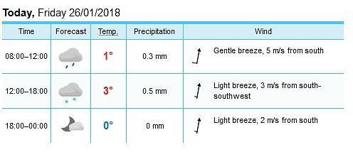 Prognozy na piątek