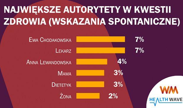 Ewa Chodakowska największym autorytetem zdrowotnym wśród Polaków