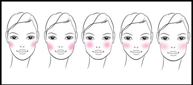 Różne kształty twarzy - różne sposoby nakładania różu / fot. www.pintrest.com