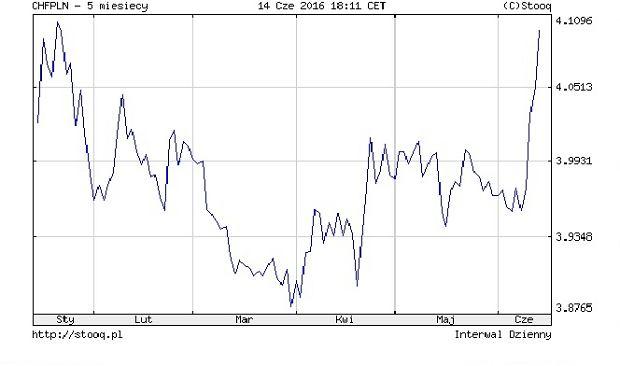 Notowania franka szwajcarskiego do złotego