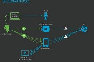 Jak hakerzy atakowali polskie telekomy? Test dla branży