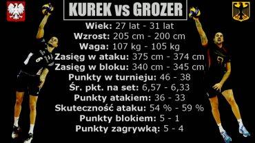 Kurek vs Grozer