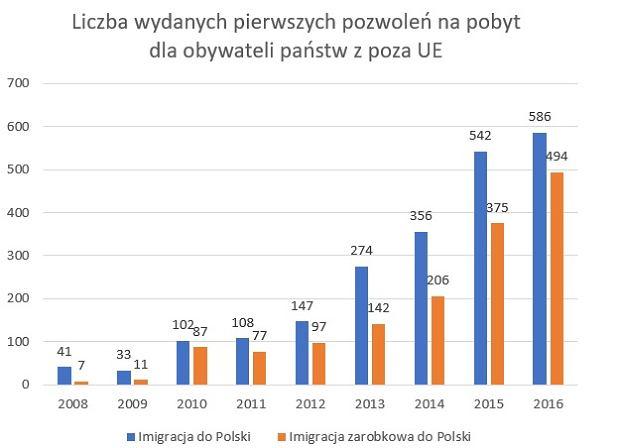 Imigracja do Polski w ostatnich latach