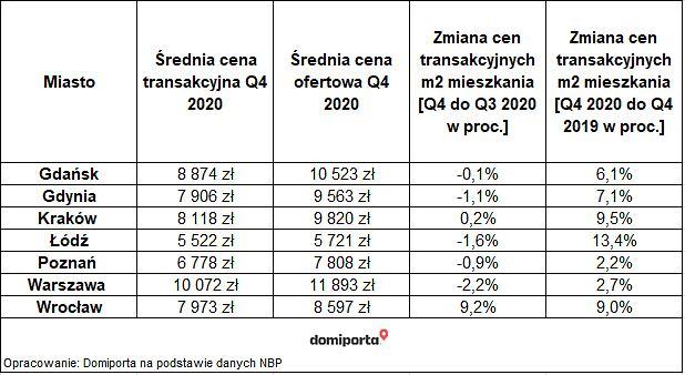 Tabela 2: Transakcyjne i ofertowe ceny mieszkań na rynku wtórnym