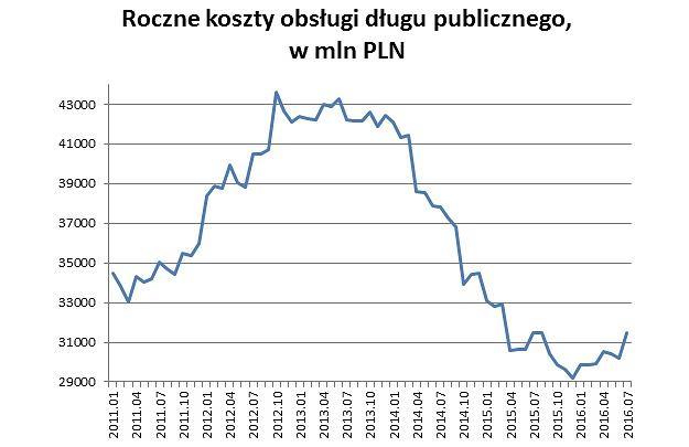 Roczne koszty obsługi długu publicznego w Polsce