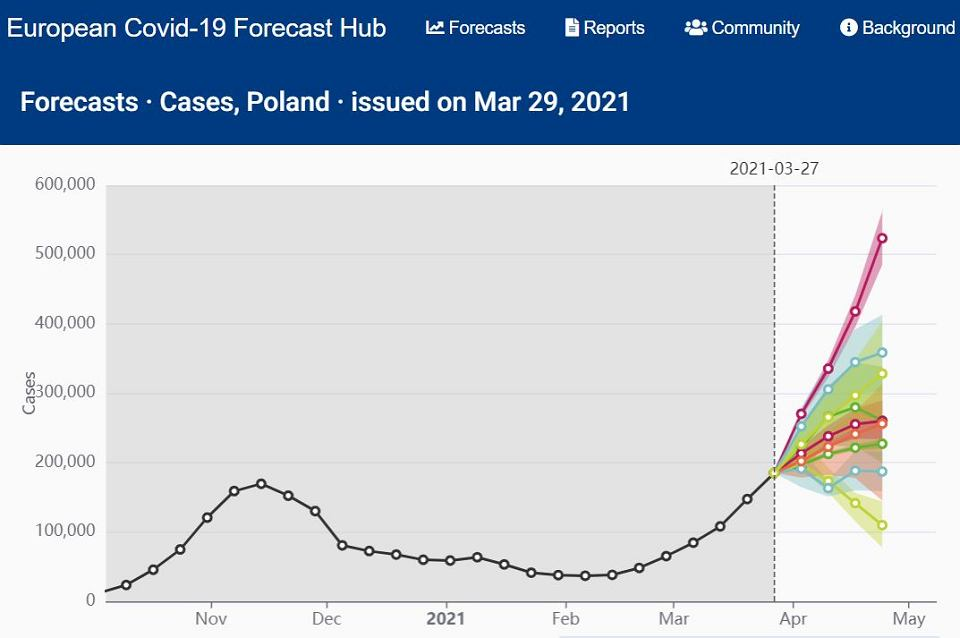Prognozy rozwoju epidemii w Polsce. Ze strony 'European Covid-19 Forecast Hub'