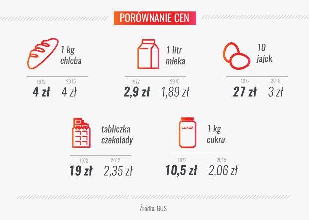 Porównanie cen żywności z 1972 i 2015