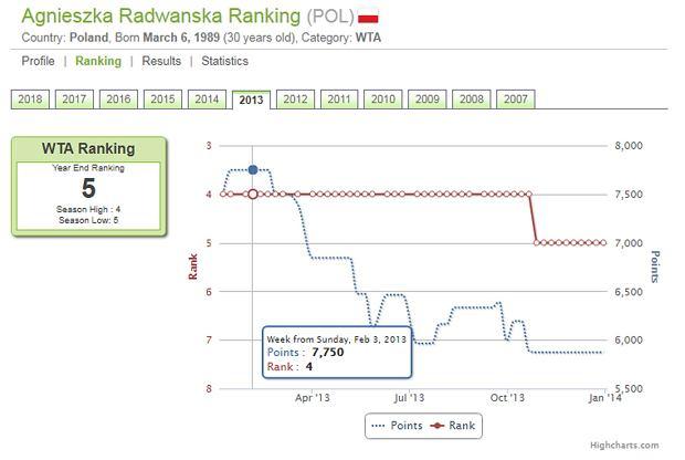 Ranking Agnieszki Radwańskiej