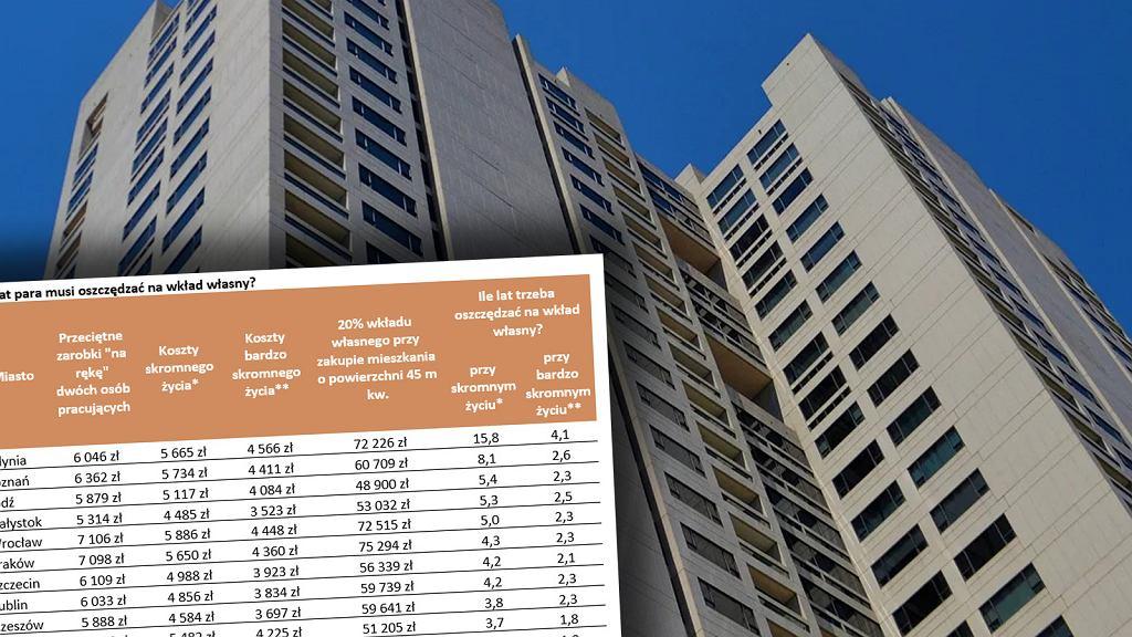Ile trzeba oszczędzać na własne mieszkanie?