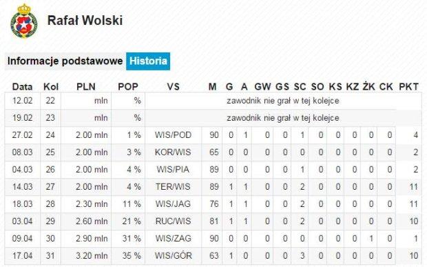Rafał Wolski, 31. kolejka Ekstraklasy w Wygraj Ligę
