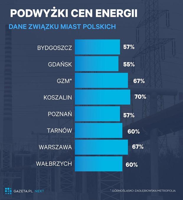 Podwyżki cen energii elektrycznej dla miast
