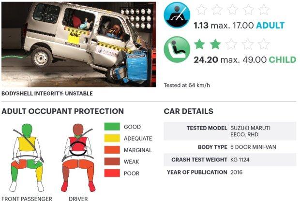 Suzuki Maruti Eeco testy zderzeniowe Global NCAP