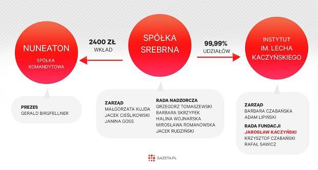 Informacje z KRS o spółkach Srebrna, Nuneaton i Instytucie im. Lecha Kaczyńskiego