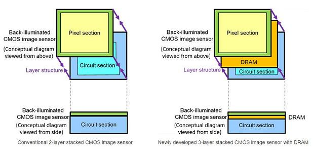 Nowy sensor obrazu od Sony (po prawej)