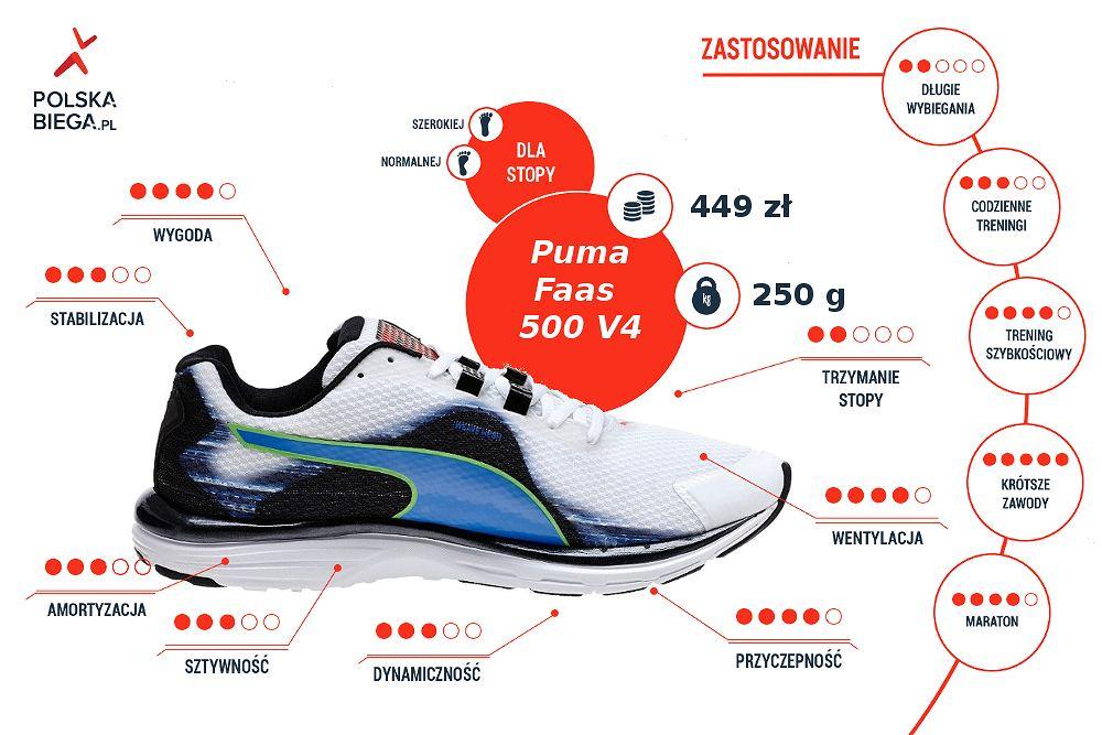 Puma Faas 500 v4