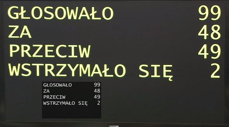 Głosowanie w Senacie nad kandydaturą B. Wróblewskiego